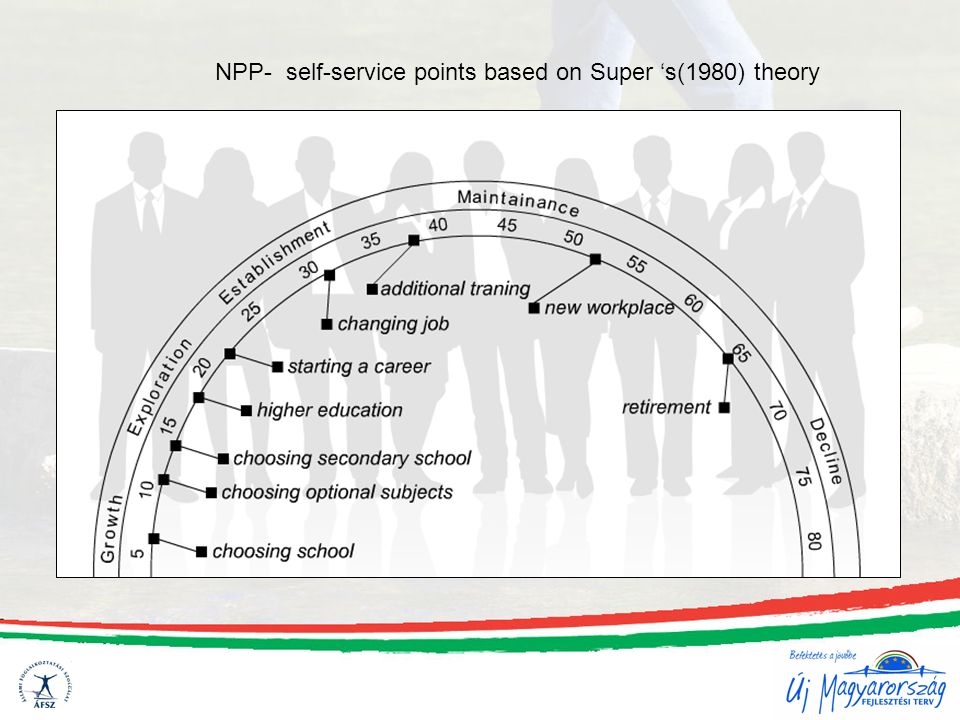NPP- self-service points based on Super 's(1980) theory