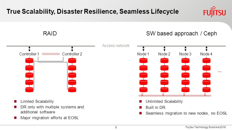 9 Fujitsu Technology Solutions 2016 True Scalability, Disaster Resilience, Seamless Lifecycle Access network Controller 1Controller 2 Limited Scalabil