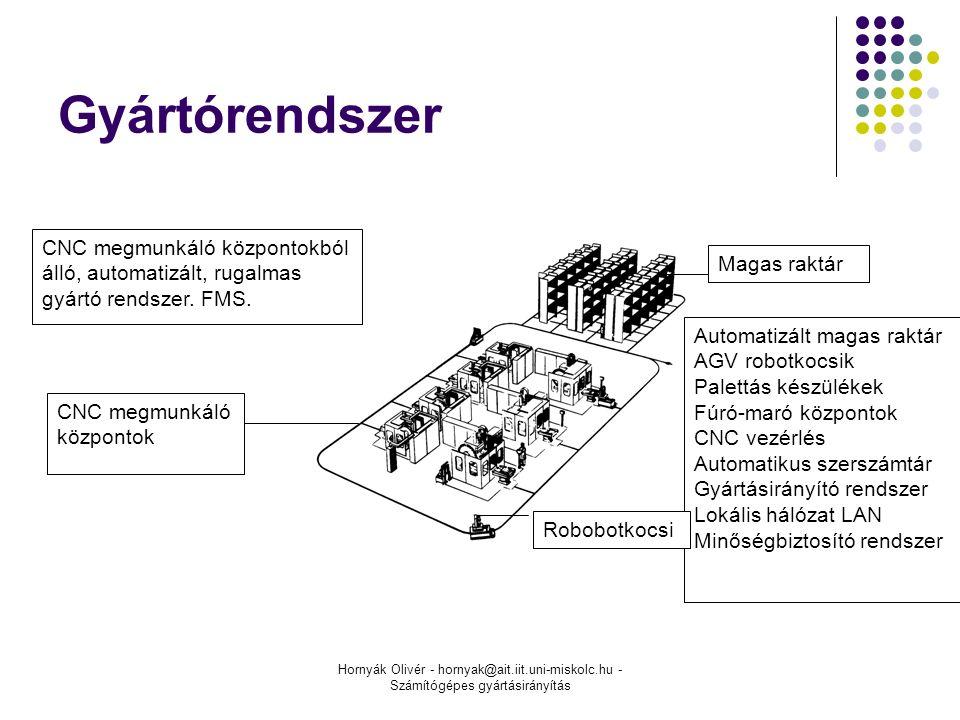 Hornyák Olivér - hornyak@ait.iit.uni-miskolc.hu - Számítógépes gyártásirányítás Gyártórendszer Automatizált magas raktár AGV robotkocsik Palettás készülékek Fúró-maró központok CNC vezérlés Automatikus szerszámtár Gyártásirányító rendszer Lokális hálózat LAN Minőségbiztosító rendszer Magas raktár CNC megmunkáló központok Robobotkocsi CNC megmunkáló központokból álló, automatizált, rugalmas gyártó rendszer.