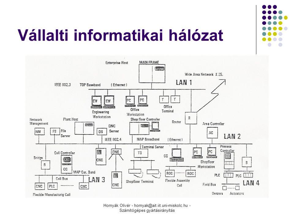 Hornyák Olivér - hornyak@ait.iit.uni-miskolc.hu - Számítógépes gyártásirányítás Vállalti informatikai hálózat