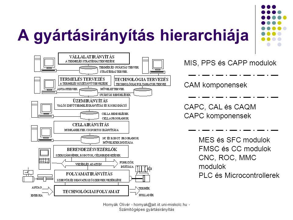 Hornyák Olivér - hornyak@ait.iit.uni-miskolc.hu - Számítógépes gyártásirányítás A gyártásirányítás hierarchiája MIS, PPS és CAPP modulok CAM komponensek CAPC, CAL és CAQM CAPC komponensek MES és SFC modulok FMSC és CC modulok CNC, ROC, MMC modulok PLC és Microcontrollerek