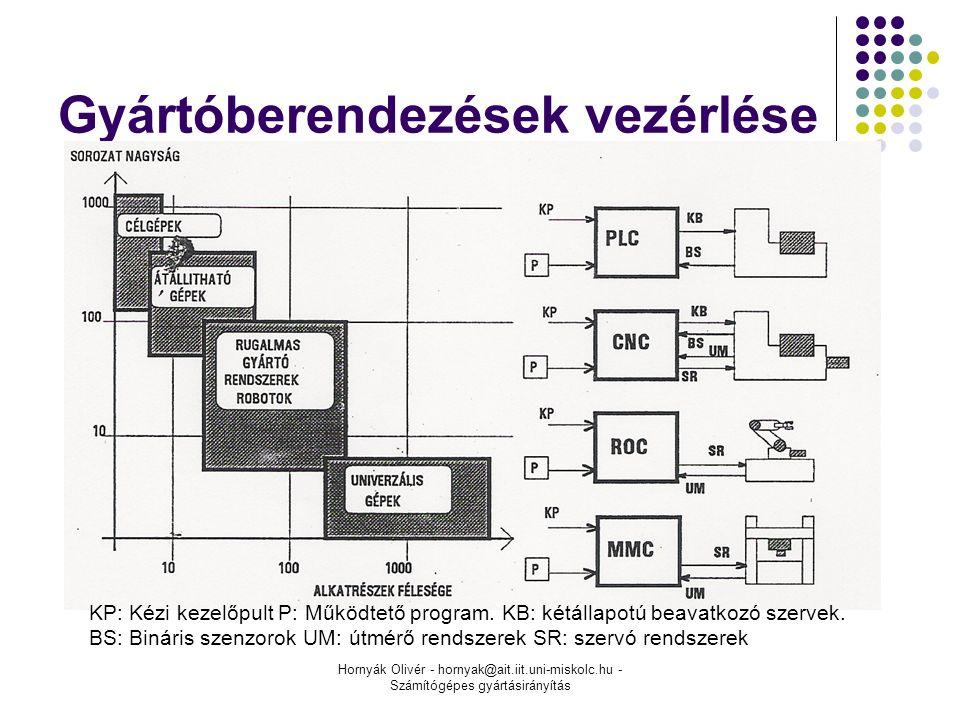 Hornyák Olivér - hornyak@ait.iit.uni-miskolc.hu - Számítógépes gyártásirányítás Gyártóberendezések vezérlése KP: Kézi kezelőpult P: Működtető program.