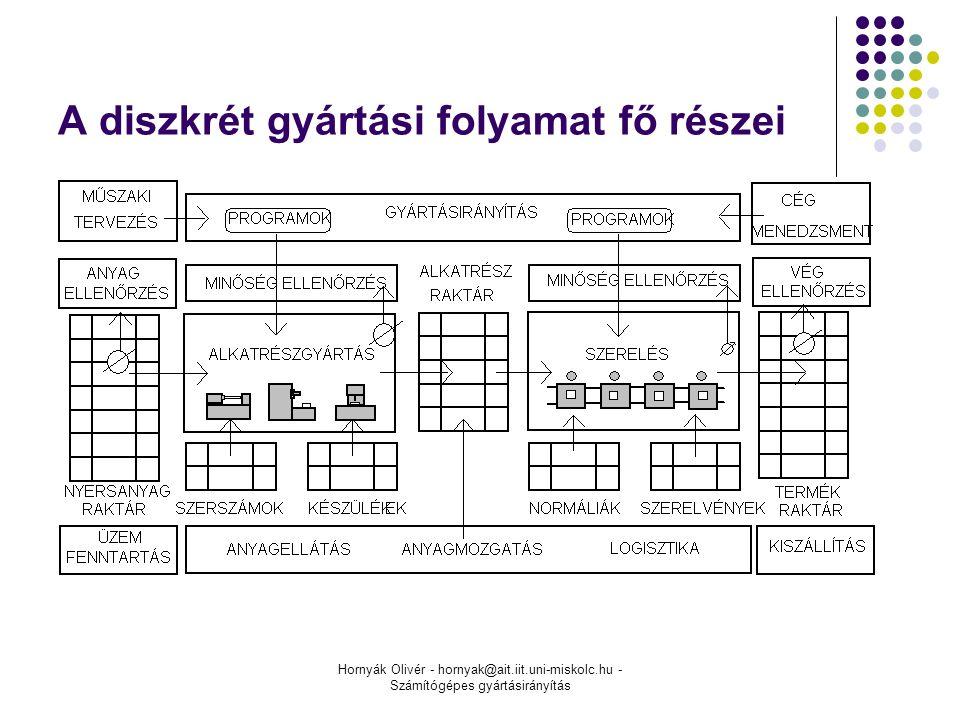 Hornyák Olivér - hornyak@ait.iit.uni-miskolc.hu - Számítógépes gyártásirányítás A diszkrét gyártási folyamat fő részei