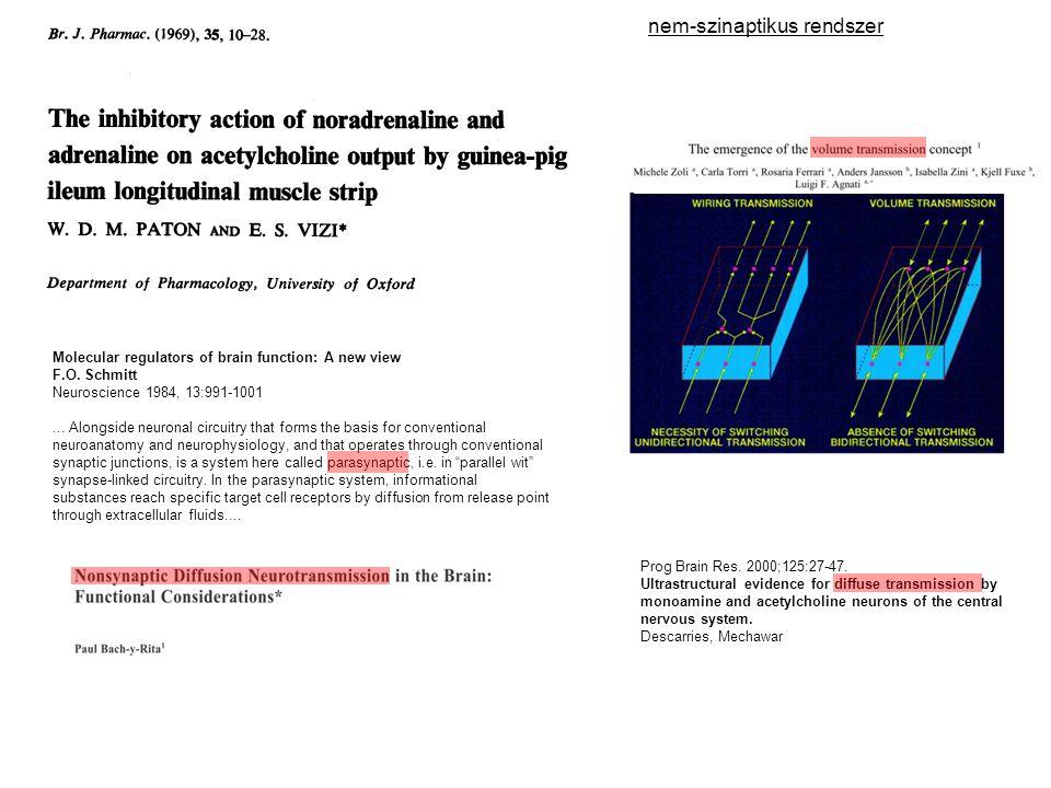 Példák Antidepresszánsok Antidepressant at micromolar cc GPCR voltage-gated channel monoaminergic axon monoamine transporter receptor ion channels