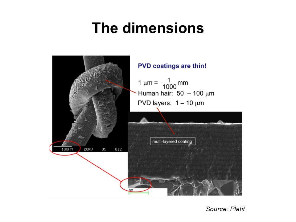 The dimensions Source: Platit
