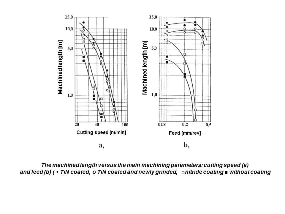 The machined length versus the main machining parameters: cutting speed (a) and feed (b) ( TiN coated, o TiN coated and newly grinded, □nitride coatin