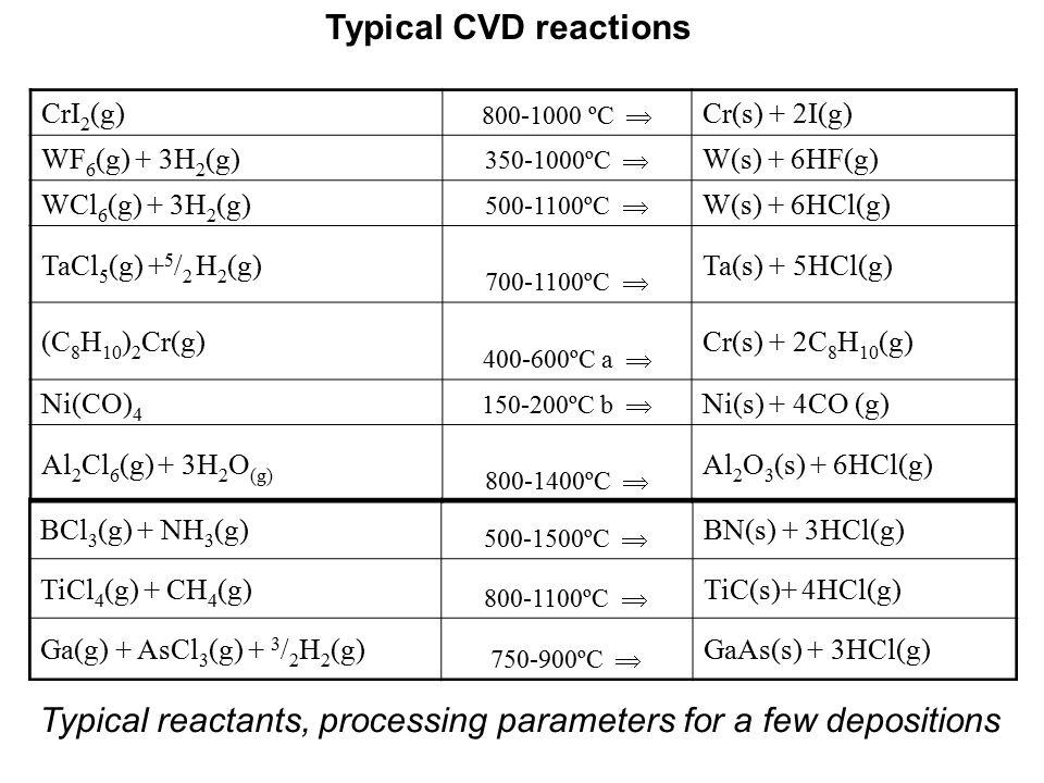 Typical CVD reactions CrI 2 (g) 800-1000 ºC  Cr(s) + 2I(g) WF 6 (g) + 3H 2 (g) 350-1000ºC  W(s) + 6HF(g) WCl 6 (g) + 3H 2 (g) 500-1100ºC  W(s) + 6H