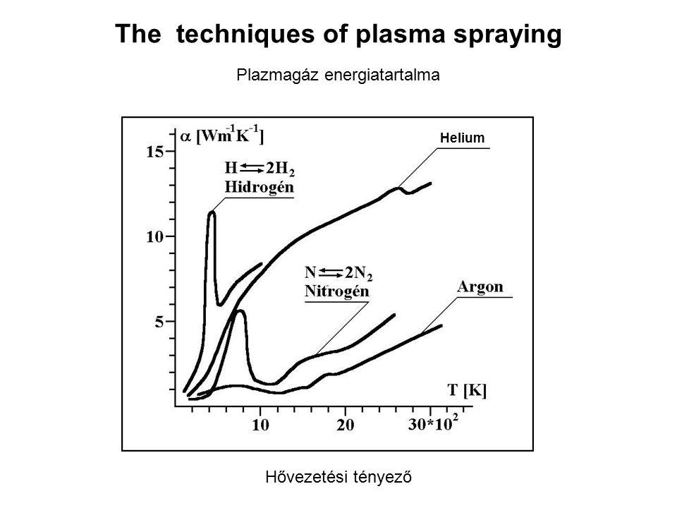 The techniques of plasma spraying Helium Hővezetési tényező Plazmagáz energiatartalma