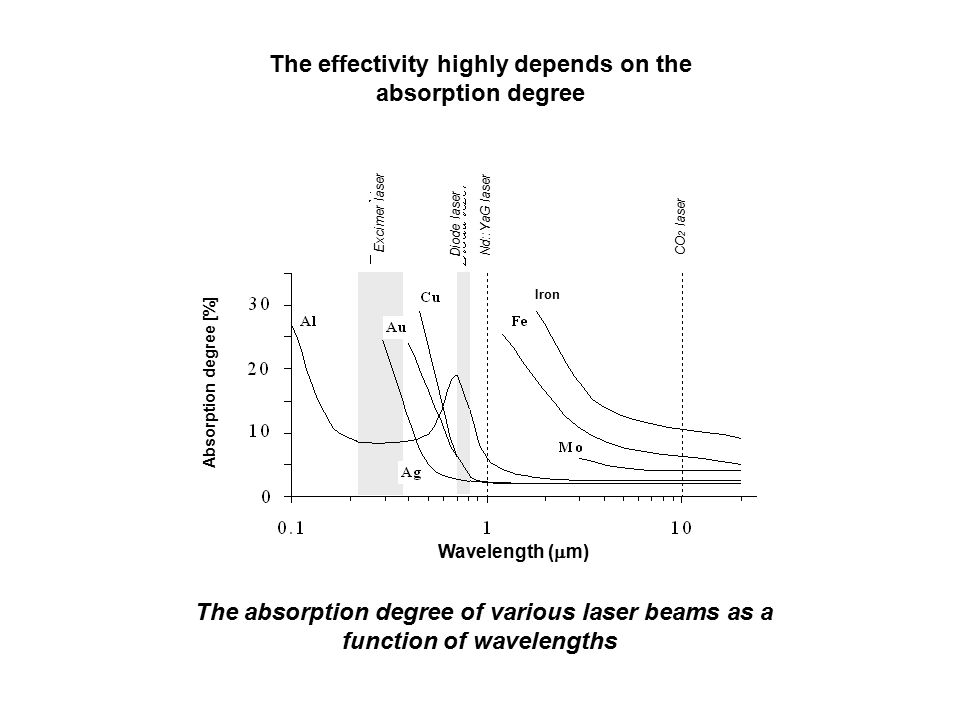 The effectivity highly depends on the absorption degree The absorption degree of various laser beams as a function of wavelengths Excimer laser Iron W