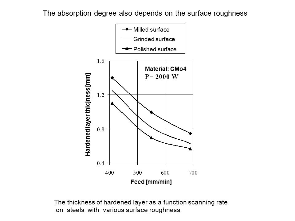 The thickness of hardened layer as a function scanning rate on steels with various surface roughness The absorption degree also depends on the surface
