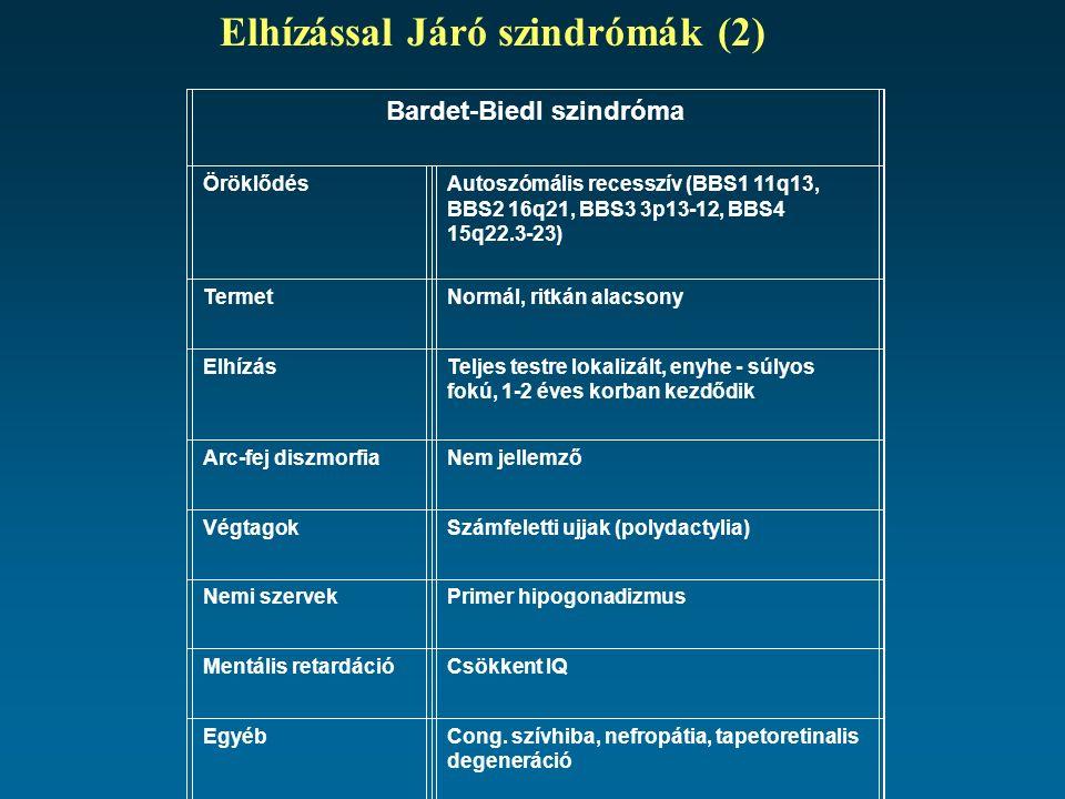 Bardet-Biedl szindróma ÖröklődésAutoszómális recesszív (BBS1 11q13, BBS2 16q21, BBS3 3p13-12, BBS4 15q22.3-23) TermetNormál, ritkán alacsony ElhízásTeljes testre lokalizált, enyhe - súlyos fokú, 1-2 éves korban kezdődik Arc-fej diszmorfiaNem jellemző VégtagokSzámfeletti ujjak (polydactylia) Nemi szervekPrimer hipogonadizmus Mentális retardációCsökkent IQ EgyébCong.