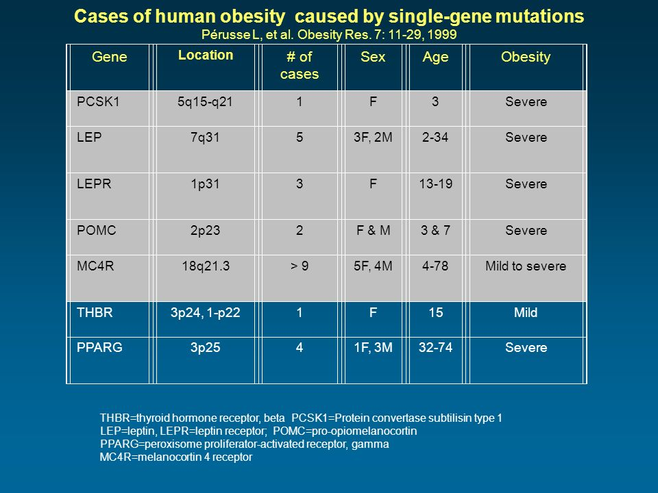 Cases of human obesity caused by single-gene mutations Pérusse L, et al. Obesity Res. 7: 11-29, 1999 Gene Location # of cases SexAgeObesity PCSK15q15-