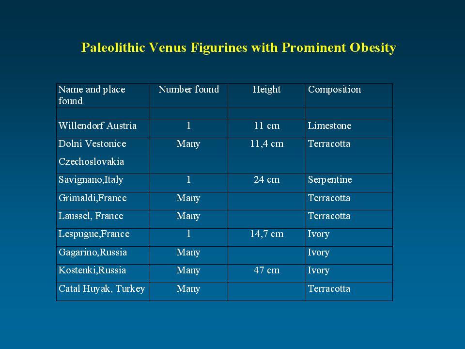 Obesity Stroke Heart disease Type 2 diabetes Osteoarthritis Sleep disorders Gout Gallbladder dis.