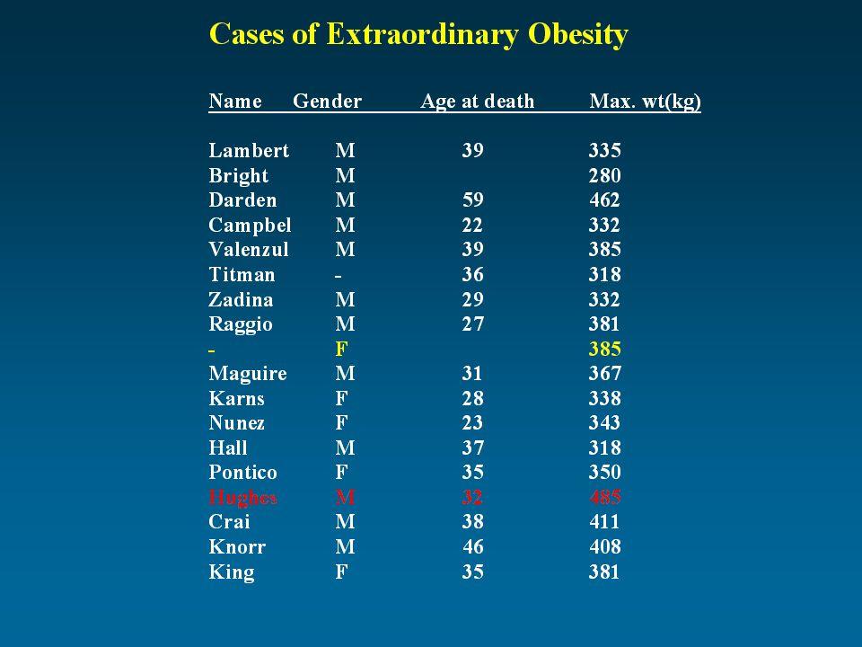 Elhízással járó szindrómák (4) Cohen szindróma ÖröklődésValószínűleg autoszómális recesszív, (5- ös, 7-es kromoszóma közti transzlokáció lehetséges) TermetNormál ElhízásTörzsre lokalizált, 5 éves kor körül kezdődik Arc-fej diszmorfiaMagas orrgyök, gótikus szájpad, nyitott száj, rövid filtrum VégtagokKeskeny kezek és lábak, izomhipotónia Nemi szervekNormális gonád funkciók vagy hypogonadotroph hypogonadismus Mentális retardációEnyhe EgyébDiszplasztikus fülek, pubertás késése