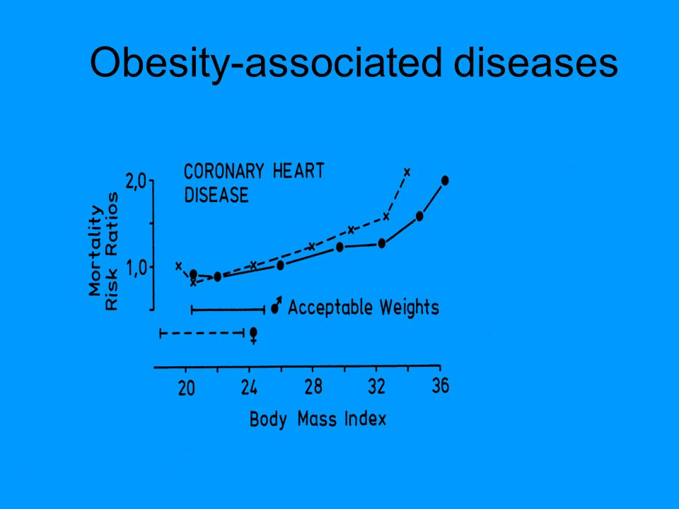 Obesity-associated diseases