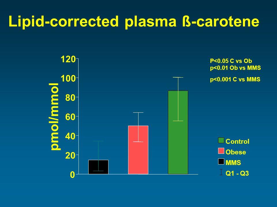 pmol/mmol 0 20 40 60 80 100 120 Lipid-corrected plasma ß-carotene Q1 - Q3 MMS Obese Control P<0.05 C vs Ob p<0.001 C vs MMS p<0.01 Ob vs MMS