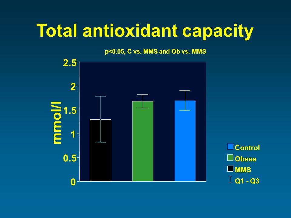 mmol/l 0 0.5 1 1.5 2 2.5 Total antioxidant capacity Q1 - Q3 MMS Obese Control p<0.05, C vs.