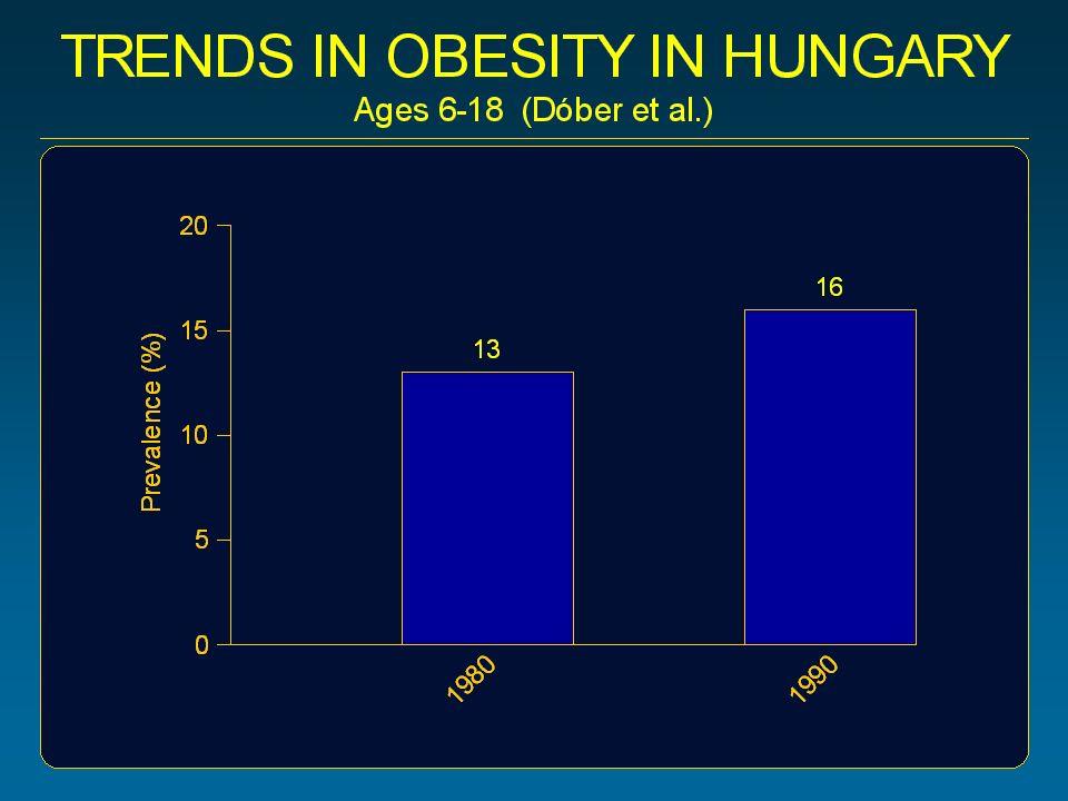 Obesity in a developing country - Gambia Prevalence (%) RuralUrban van der Sande et al (2001) in press