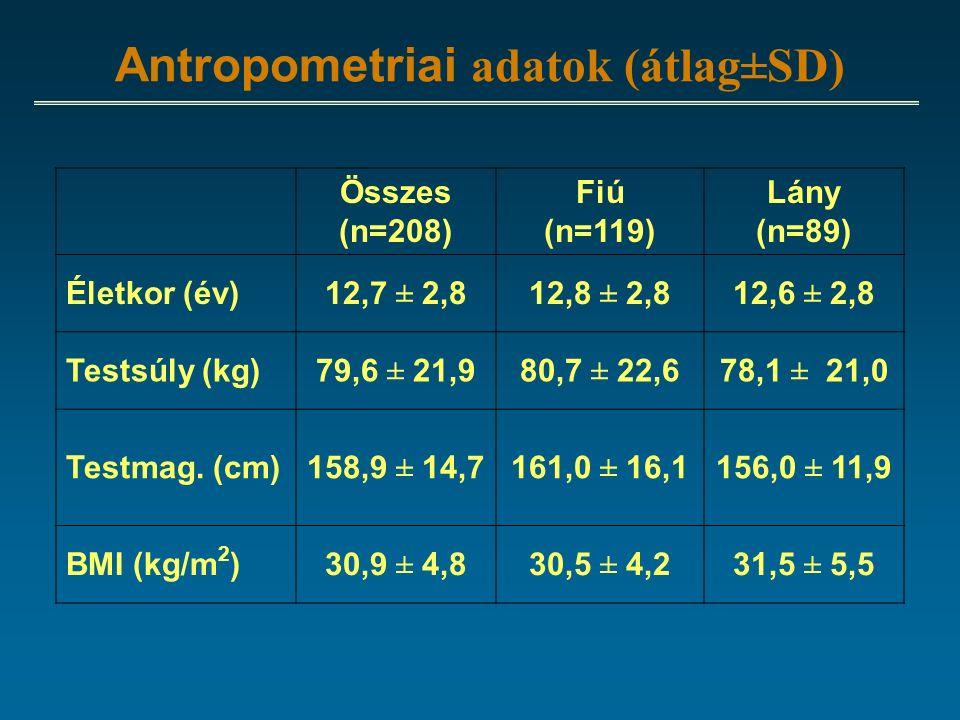 Antropometriai adatok (átlag±SD) Összes (n=208) Fiú (n=119) Lány (n=89) Életkor (év)12,7 ± 2,812,8 ± 2,812,6 ± 2,8 Testsúly (kg)79,6 ± 21,980,7 ± 22,678,1 ± 21,0 Testmag.