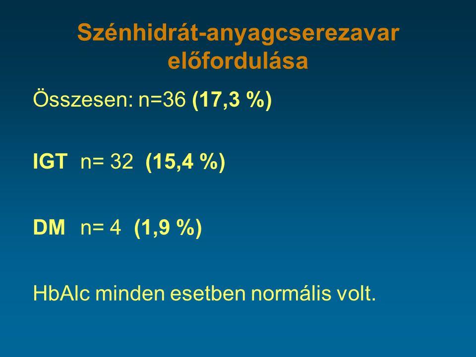 Szénhidrát-anyagcserezavar előfordulása Összesen: n=36 (17,3 %) IGT n= 32 (15,4 %) DM n= 4 (1,9 %) HbAlc minden esetben normális volt.
