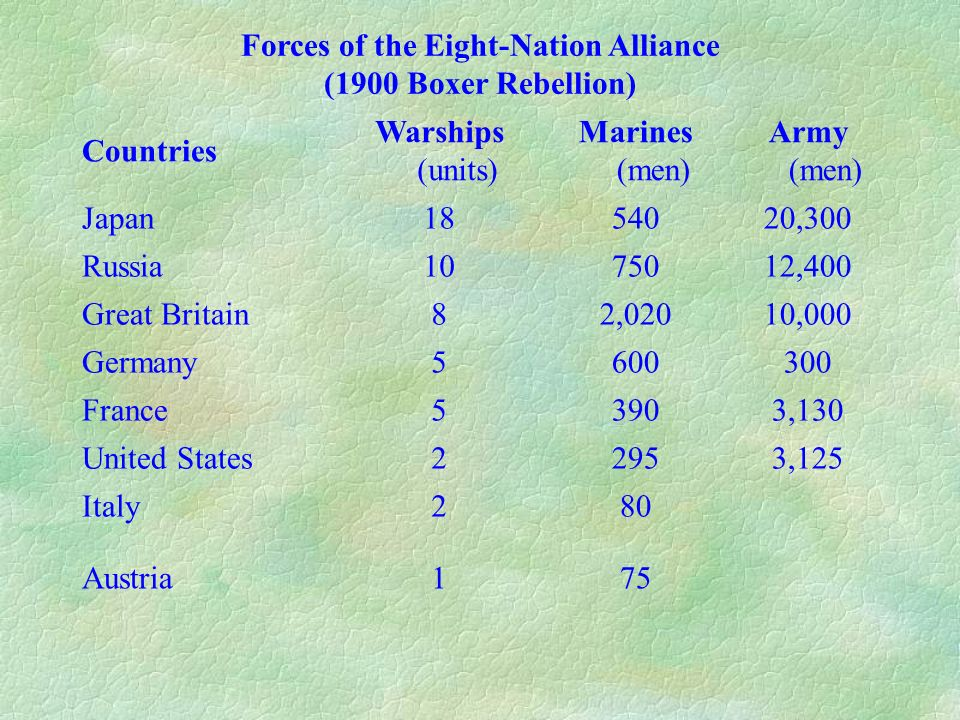 Forces of the Eight-Nation Alliance (1900 Boxer Rebellion) Countries Warships (units) Marines (men) Army (men) Japan1854020,300 Russia1075012,400 Grea