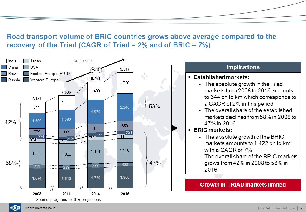 Knorr-Bremse Group Hier Dateiname eintragen│12 Road transport volume of BRIC countries grows above average compared to the recovery of the Triad (CAGR of Triad = 2% and of BRIC = 7%) Source: progtrans, T/SBR projections 2016 9.517 1.800 239 1.610 7.636 2011 1.970 234 277 1.730 209 8.764 2008 7.121 1.674 241 2014 2.240 1.580 251 303 +5% 221 1.300 Western Europe Eastern Europe (EU 12) USA Japan Russia Brazil China India 53% 47% 42% 58% in bn.