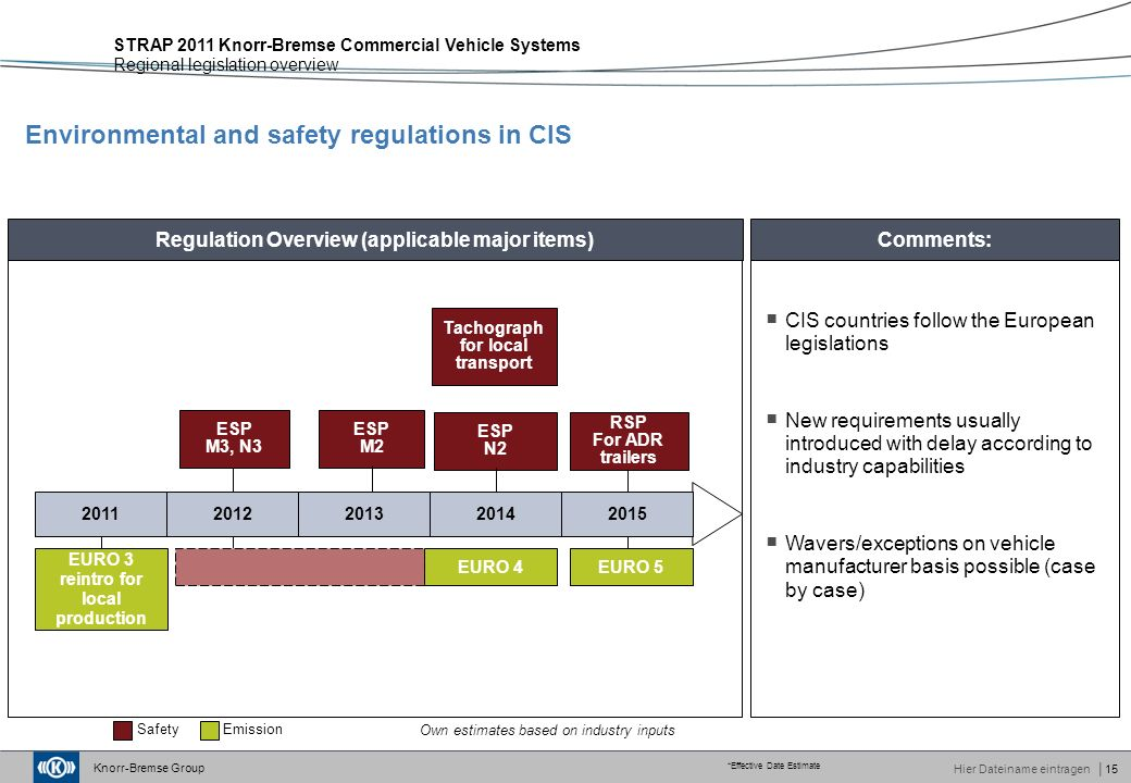 Knorr-Bremse Group Hier Dateiname eintragen│15 Environmental and safety regulations in CIS STRAP 2011 Knorr-Bremse Commercial Vehicle Systems Regional legislation overview Regulation Overview (applicable major items) *Effective Date Estimate SafetyEmission 20112012 ESP M3, N3 EURO 4 EURO 3 reintro for local production EURO 5 ESP M2 ESP N2 Tachograph for local transport RSP For ADR trailers Own estimates based on industry inputs Comments:  CIS countries follow the European legislations  New requirements usually introduced with delay according to industry capabilities  Wavers/exceptions on vehicle manufacturer basis possible (case by case) 201420132015