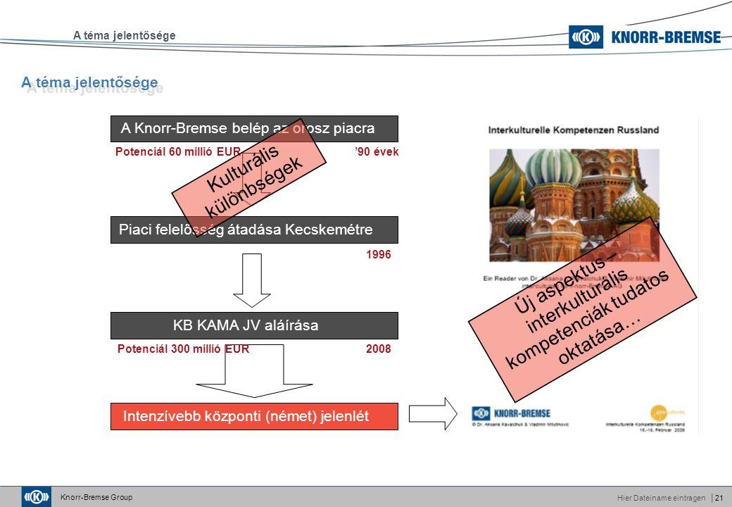 Knorr-Bremse Group Hier Dateiname eintragen│21 A téma jelentősége A Knorr-Bremse belép az orosz piacra Piaci felelősség átadása Kecskemétre KB KAMA JV aláírása Intenzívebb központi (német) jelenlét Potenciál 60 millió EUR '90 évek Kulturális különbségek Új aspektus – interkulturális kompetenciák tudatos oktatása… 1996 Potenciál 300 millió EUR 2008