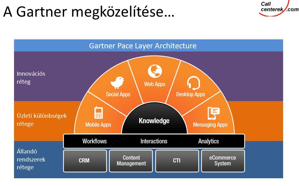 Gartner Pace Layer Architecture Innovációs réteg Üzleti különbségek rétege Állandó rendszerek rétege A Gartner megközelítése…