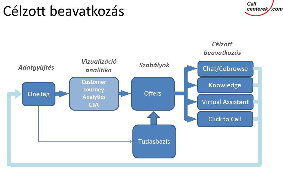 OneTag Customer Journey Analytics CJA Offers Chat/Cobrowse Knowledge Virtual Assistant Click to Call Adatgyűjtés Vizualizáció analítika Célzott beavatkozás Szabályok Célzott beavatkozás Tudásbázis