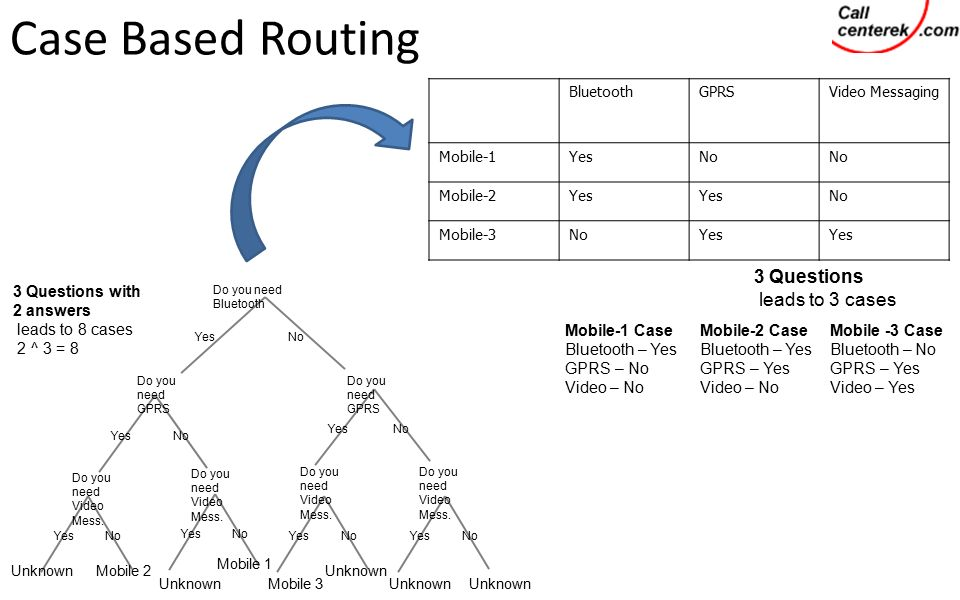 Case Based Routing Do you need Bluetooth YesNo Do you need GPRS YesNo Do you need GPRS YesNo Do you need Video Mess.
