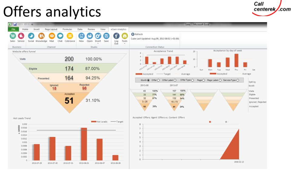 Offers analytics