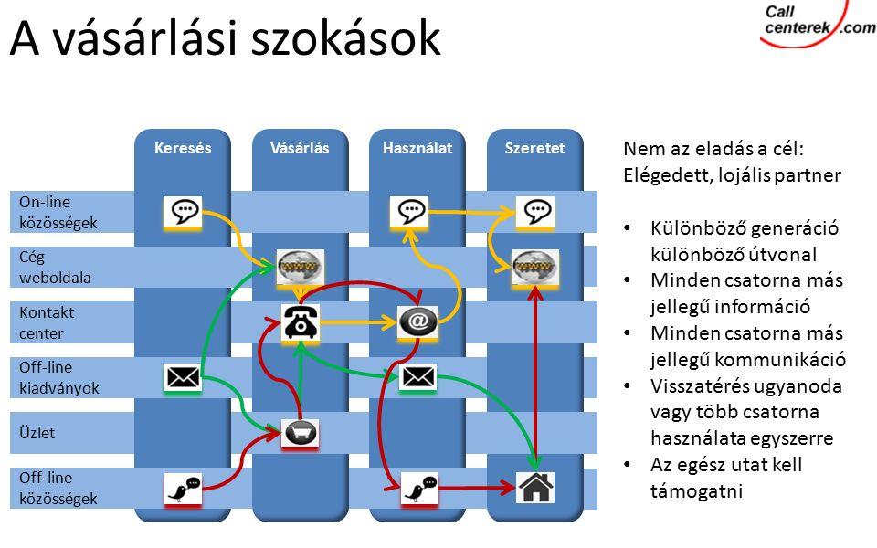 HasználatKeresésVásárlásSzeretet On-line közösségek Cég weboldala Kontakt center Off-line kiadványok Üzlet Off-line közösségek Nem az eladás a cél: Elégedett, lojális partner Különböző generáció különböző útvonal Minden csatorna más jellegű információ Minden csatorna más jellegű kommunikáció Visszatérés ugyanoda vagy több csatorna használata egyszerre Az egész utat kell támogatni A vásárlási szokások