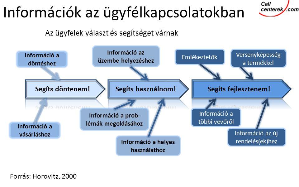 Az ügyfelek választ és segítséget várnak Forrás: Horovitz, 2000 Információ a döntéshez Információ a vásárláshoz Információ az üzembe helyezéshez Információ a helyes használathoz Információ a prob- lémák megoldásához Emlékeztetők Versenyképesség a termékkel Információ a többi vevőről Információ az új rendelés(ek)hez Információk az ügyfélkapcsolatokban