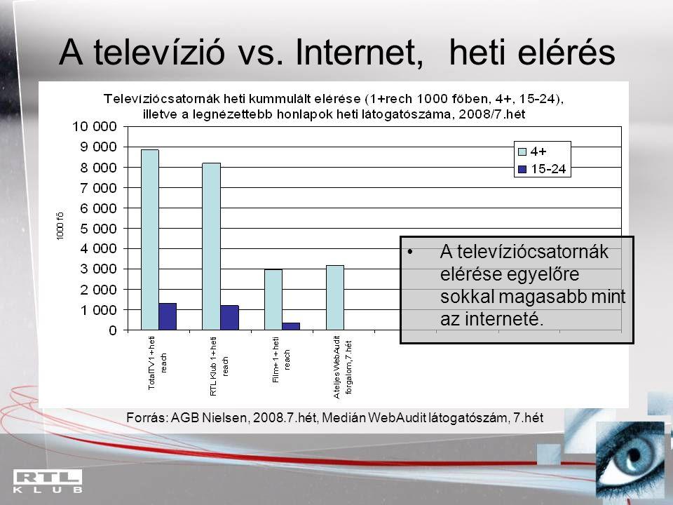 A televízió vs. Internet, heti elérés A televíziócsatornák elérése egyelőre sokkal magasabb mint az interneté. Forrás: AGB Nielsen, 2008.7.hét, Medián