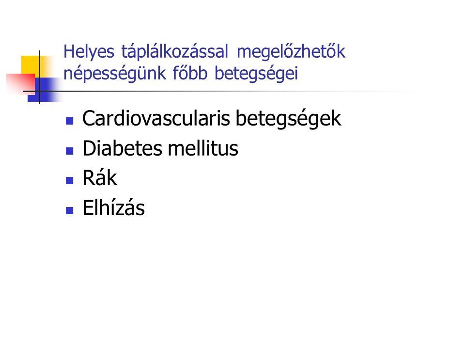 Helyes táplálkozással megelőzhetők népességünk főbb betegségei Cardiovascularis betegségek Diabetes mellitus Rák Elhízás