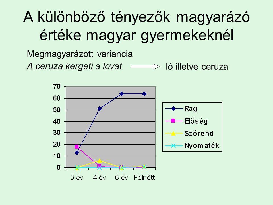 Egy példa: Egyszerű tárgyas mondatok értelmezése Bates és MacWhinney, 1989 Nyelv Gyermek Felnőtt Magyar Élő > Rag > Szórend Rag > Szórend Török Rag > Szórend .