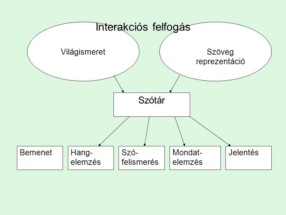 Modularista modell SZÓTÁR Mondatelemző Szófelismerés Központi Problémamegoldó Ismeretek
