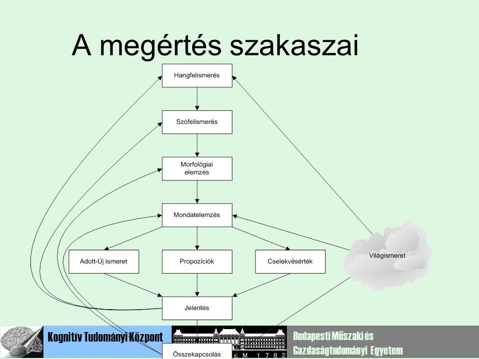 Szótár BemenetHang- elemzés Szó- felismerés Mondat- elemzés Jelentés VilágismeretSzöveg reprezentáció Interakciós felfogás