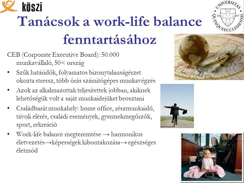Tanácsok a work-life balance fenntartásához CEB (Corporate Executive Board): 50.000 munkavállaló, 50< ország Szűk határidők, folyamatos bizonytalanságérzet okozta stressz, több órás számítógépes munkavégzés Azok az alkalmazottak teljesítettek jobban, akiknek lehetőségük volt a saját munkaidejüket beosztani Családbarát munkahely: home office, részmunkaidő, távoli elérés, családi események, gyermekmegőrzők, sport, rekreáció Work-life balance megteremtése → harmonikus életvezetés→képességek kibontakozása→ egészséges életmód