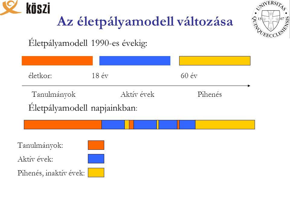 Az életpályamodell változása Életpályamodell 1990-es évekig: életkor: 18 év 60 év Tanulmányok Aktív évek Pihenés Életpályamodell napjainkban : Tanulmányok: Aktív évek: Pihenés, inaktív évek: