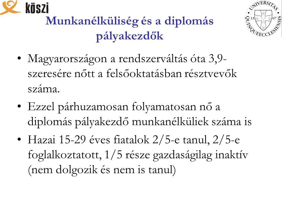 Munkanélküliség és a diplomás pályakezdők Magyarországon a rendszerváltás óta 3,9- szeresére nőtt a felsőoktatásban résztvevők száma.