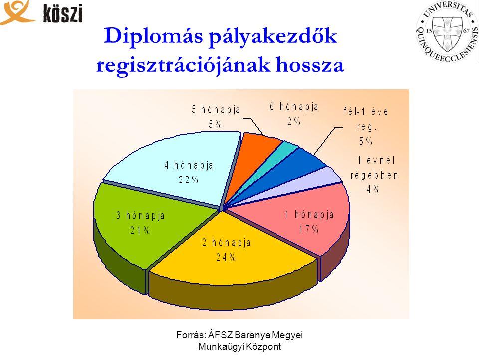Forrás: ÁFSZ Baranya Megyei Munkaügyi Központ Diplomás pályakezdők regisztrációjának hossza