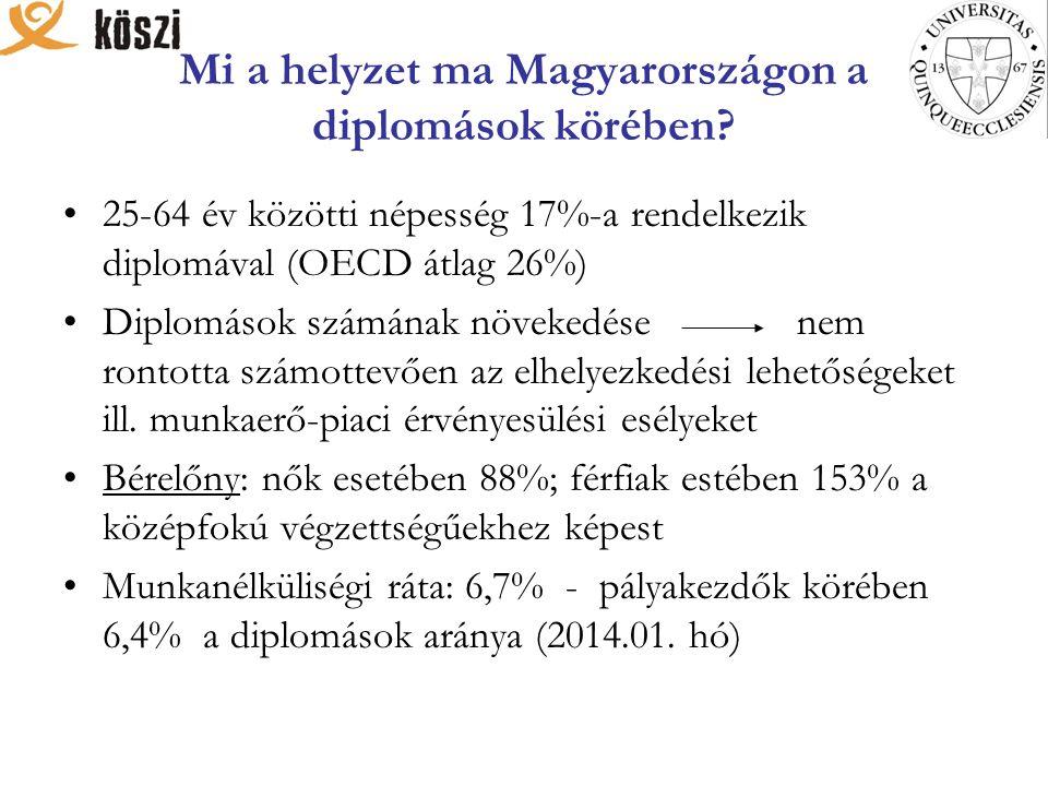 Mi a helyzet ma Magyarországon a diplomások körében.
