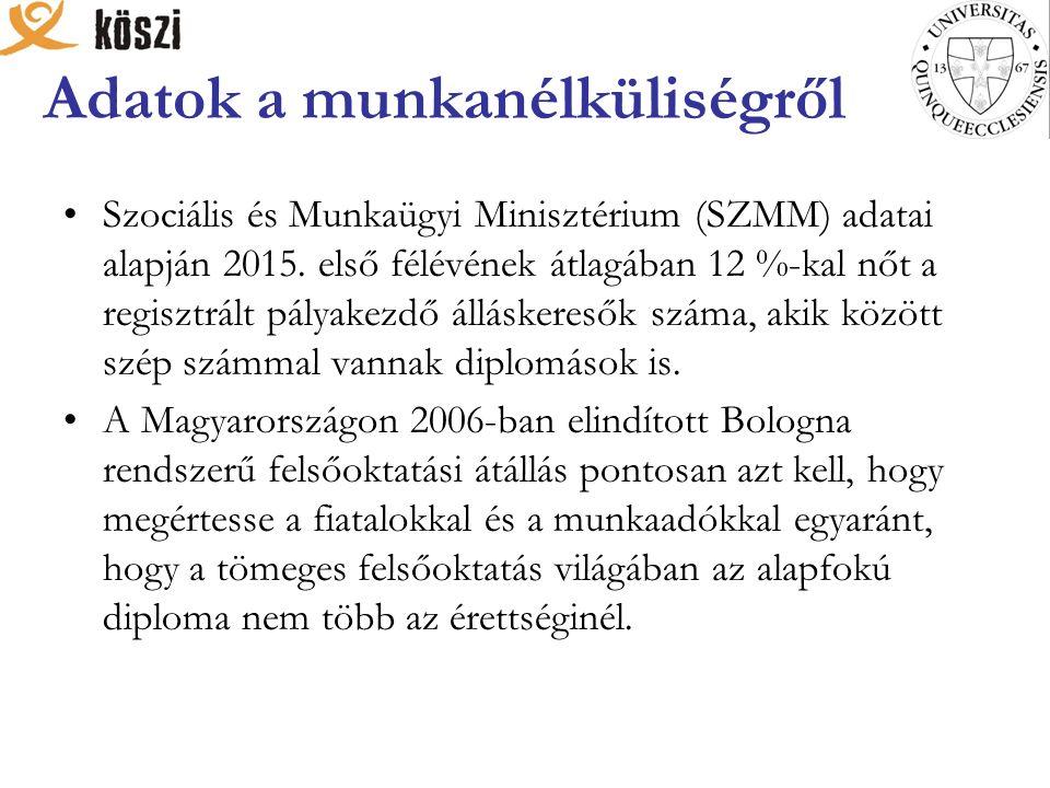 Adatok a munkanélküliségről Szociális és Munkaügyi Minisztérium (SZMM) adatai alapján 2015.