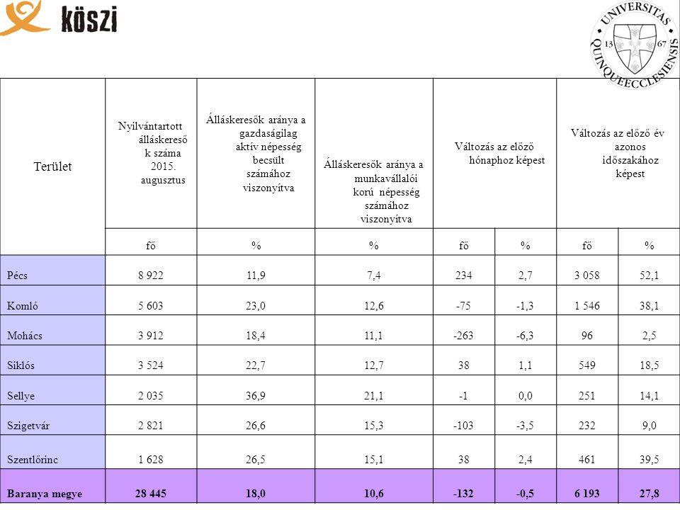 Terület Nyilvántartott álláskereső k száma 2015.
