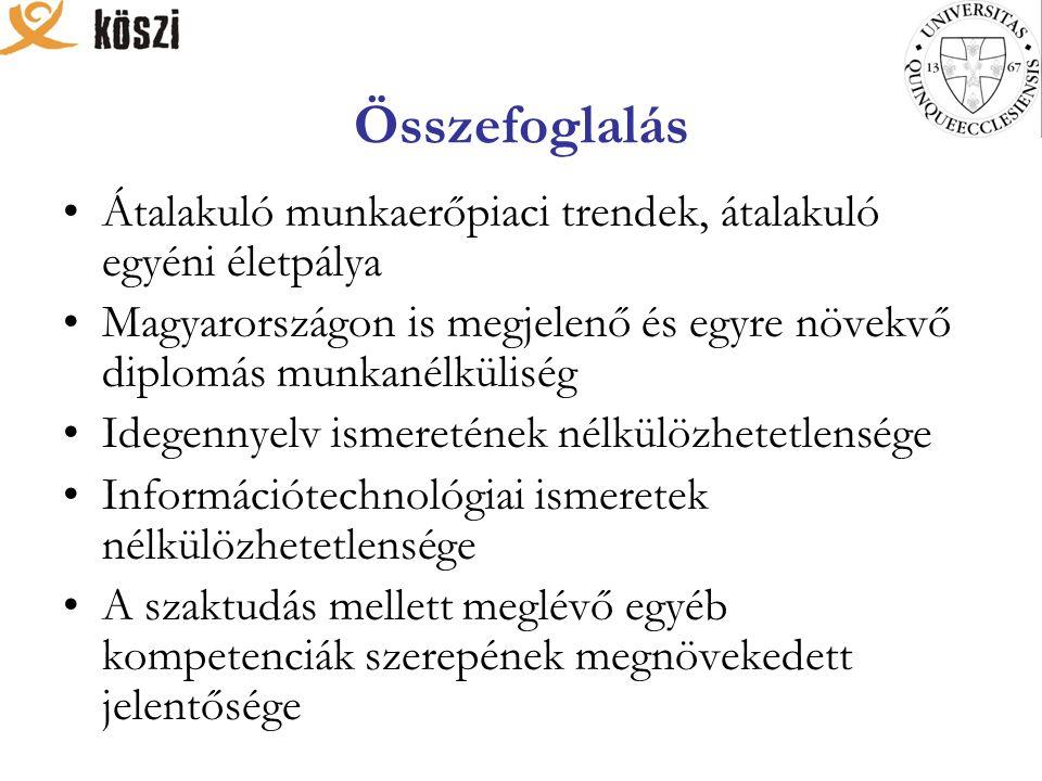 Összefoglalás Átalakuló munkaerőpiaci trendek, átalakuló egyéni életpálya Magyarországon is megjelenő és egyre növekvő diplomás munkanélküliség Idegennyelv ismeretének nélkülözhetetlensége Információtechnológiai ismeretek nélkülözhetetlensége A szaktudás mellett meglévő egyéb kompetenciák szerepének megnövekedett jelentősége