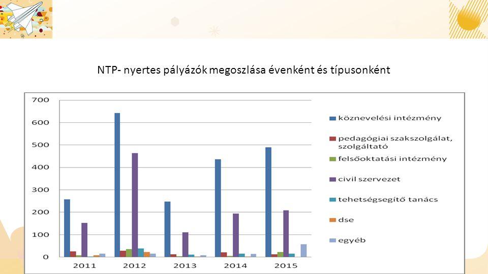 NTP- nyertes pályázók megoszlása évenként és típusonként