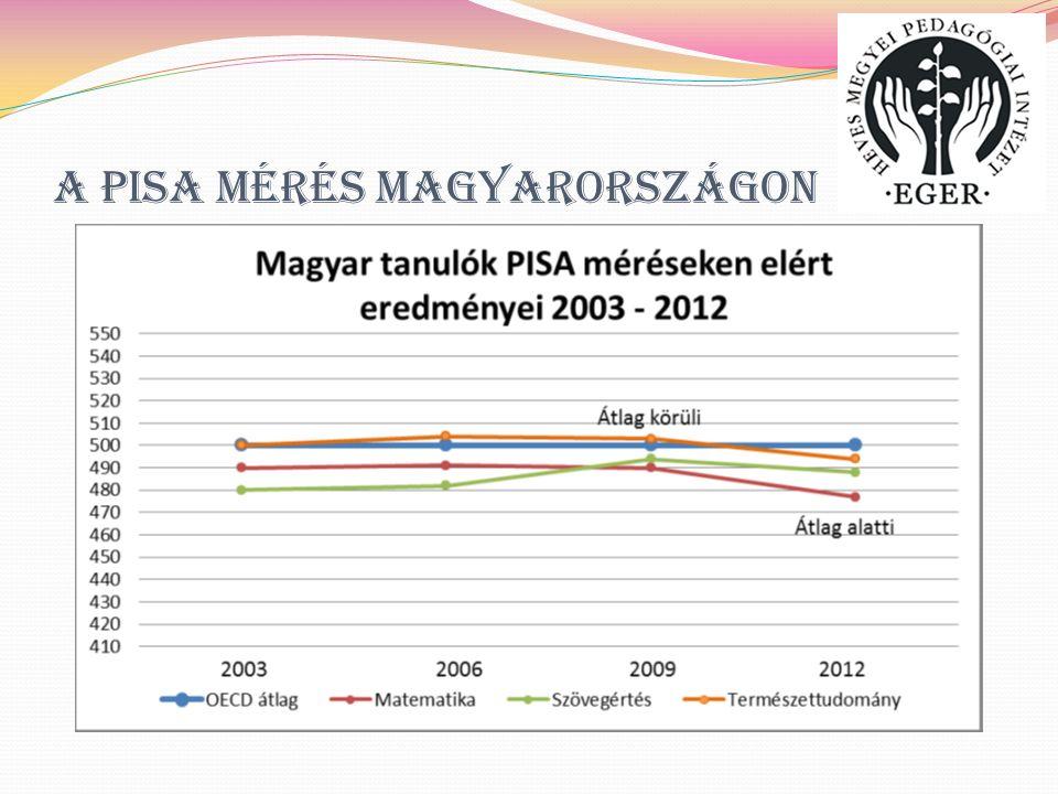 PISA mérés 2015 I.2015-ben már a kollaboratív problémamegoldást is méri a teszt.