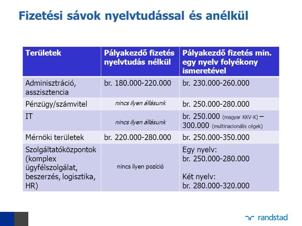 Fizetési sávok nyelvtudással és anélkül TerületekPályakezdő fizetés nyelvtudás nélkül Pályakezdő fizetés min.